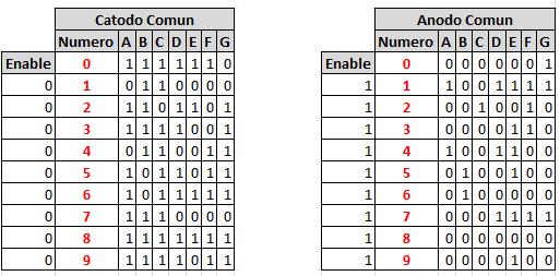 Tabla de verdad display 7 segmentos anodo y catodo comun