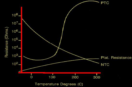 Curva resistencia NTC PTC y RTD