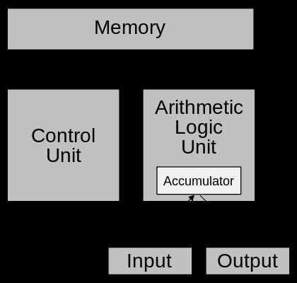 Diferencias entre la máquina de von neumann y los computadores actuales