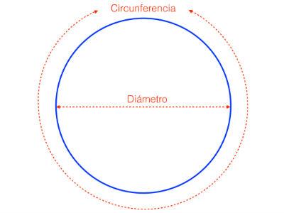 Que es el numero pi en matematicas Que significa contemporaneo wikipedia