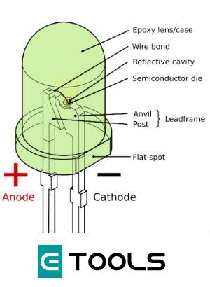 esquema fisico de un diodo led