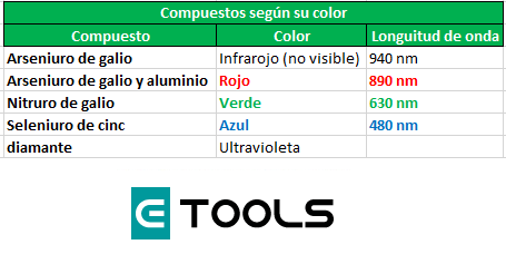 materiales para la construccion de LED