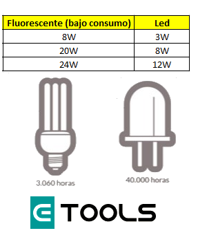 Bombillas led vs bajo consumo eficiencia precio Bombillas de bajo consumo