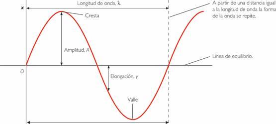 caracteristicas-ondas-sonoras