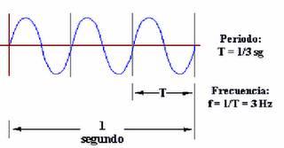 frecuencia-y-periodo-de-las-ondas-sonoras
