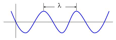 longitud-de-la-onda-sonora