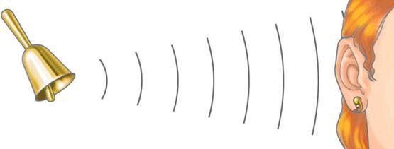 Resultado de imagen de Ondas de sonido
