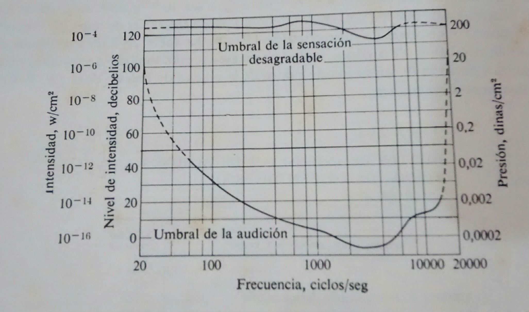 umbral-de-audicion