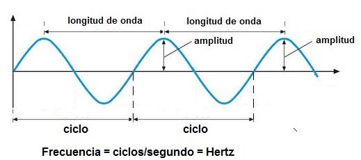 Defina ondas mecanicas