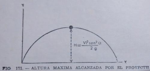 altura-maxima-tiro-oblicuo
