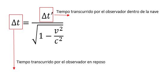 ecuaciones teoria de la relatividad especial