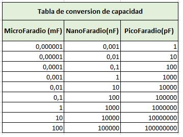 capacitancia de un capacitor