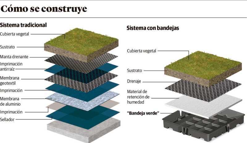 techos-verdes-2