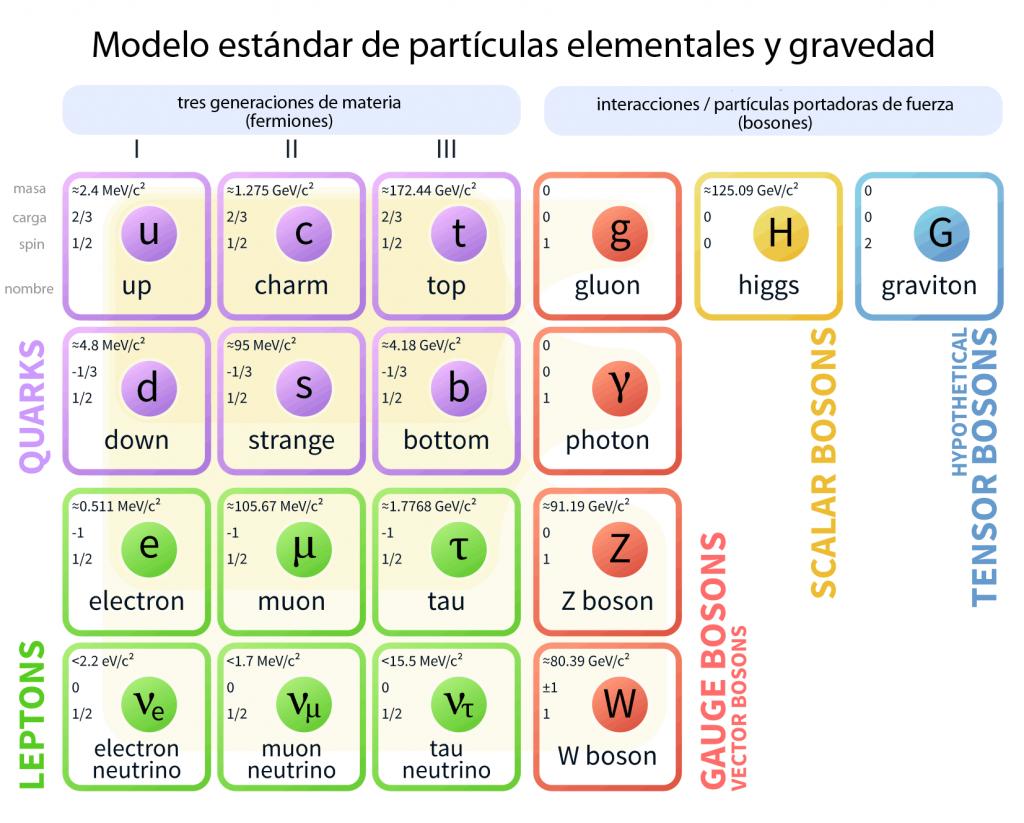 particulas-elementales-del-modelo-estandar