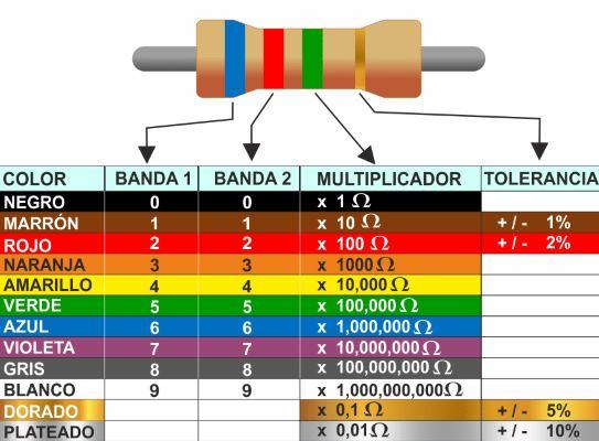 esistencia de 4 bandas