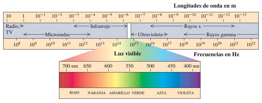 espectroem