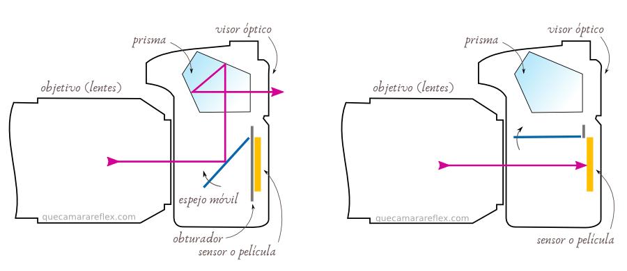 funcionamiento_espejo_camara_reflex